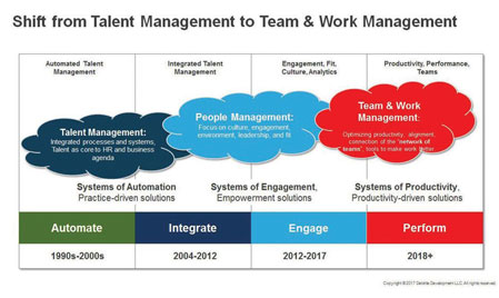 Are your Business Leaders Asking HR Technology for Employee