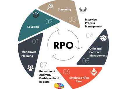 4 Exceptional Benefits of RPO (Recruitment Process Outsourcing)