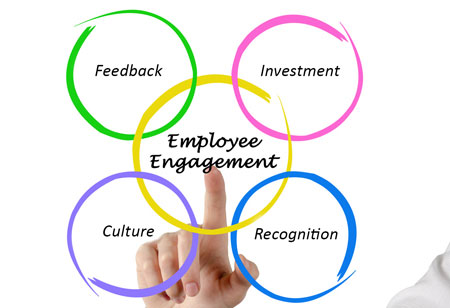 Sustainable Corporate Initiatives can Enhance Employee Engagement