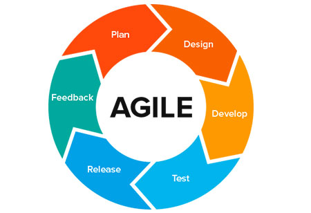 Are you Prepared for the Agile HR?