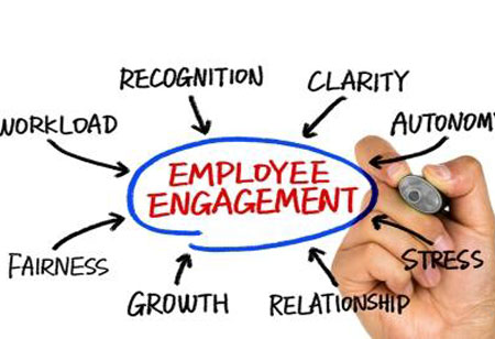 Measuring and Improving Employee Engagement