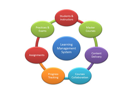 Integration of HR and Learning Management System
