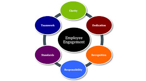 employee engagement in business