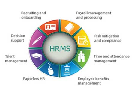 Advantages of Human Resource Management Solution
